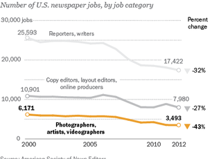 Newsrooms cut by 6.4% in 2012. What would you do?