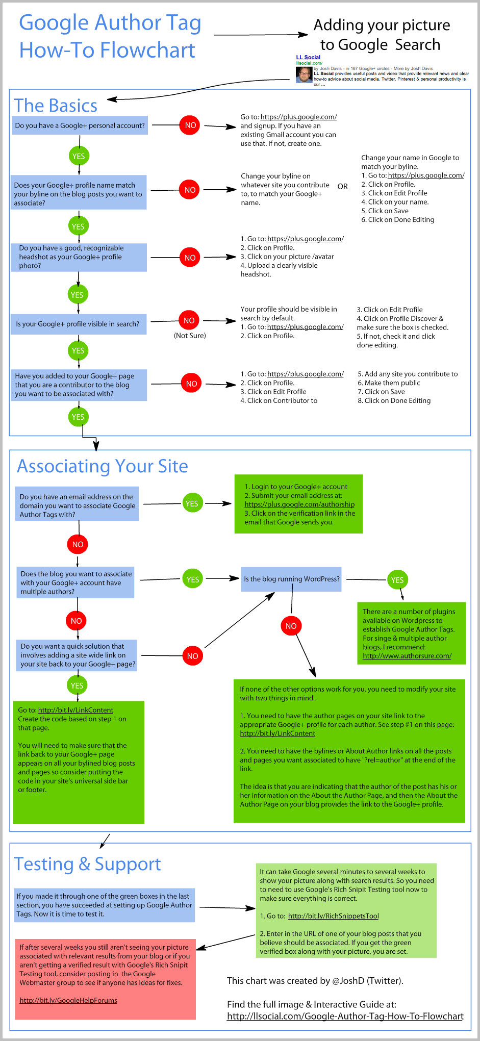 Google-Author-Tag-How-To-Fl.jpg