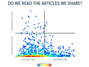 Don't confuse clicks, shares with reading