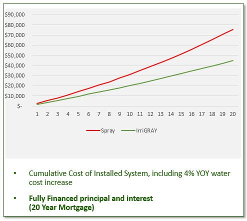 graywater money savings chart 10 years 4 year payback roi return on investment smart controller filter pump water prie increase drought insurance restrictions