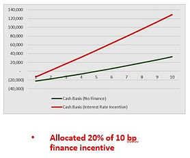 graywater rainwater condensate multifamily commercial finance incentive basis poins bp freddie mae fannie mac chart savings