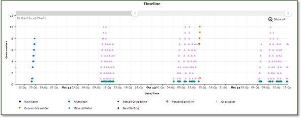 graywater timeline chart rain filter event irrigation smart controller excess spray lawn gass beds evapotranspiration