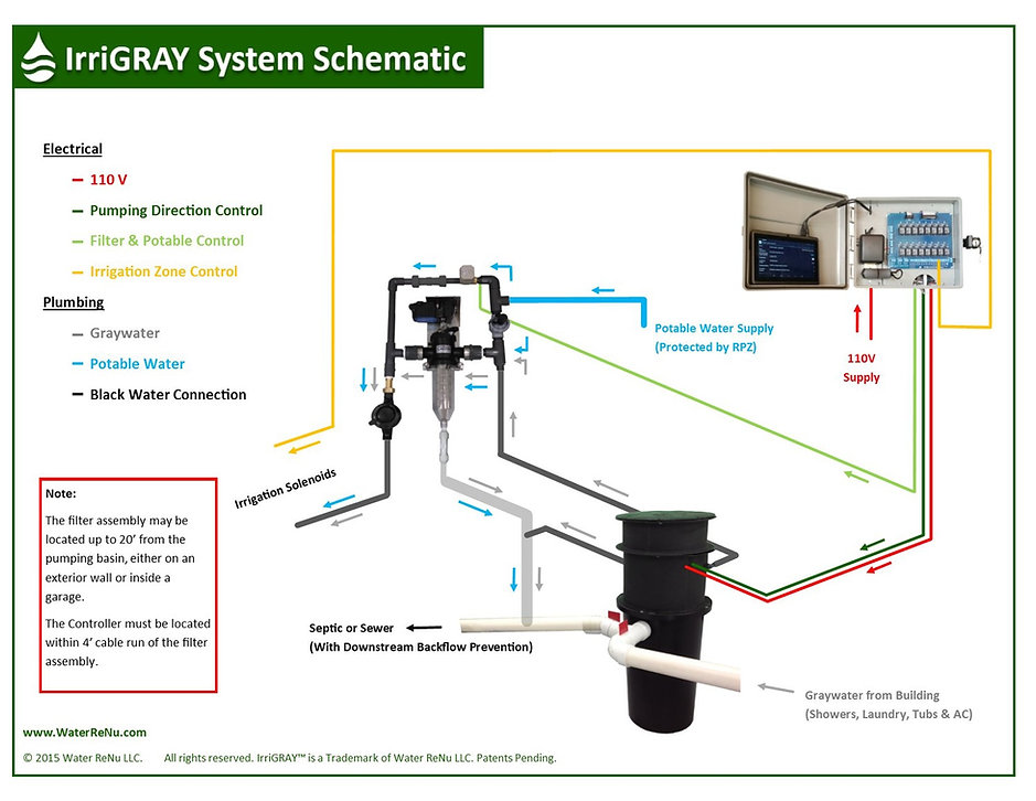 smart graywater system, inexpensive, small size, big coverage, easy to install, inexpensive, fast ROI, IrriGRAY