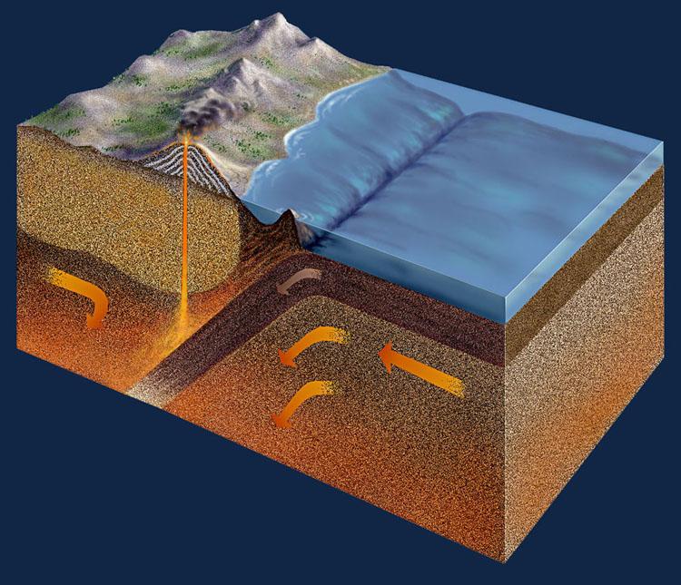 Subduction Diagram