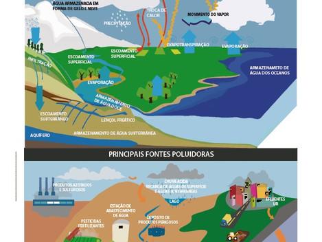 PEA debate ciclo da água com alunos do 7° ano da rede municipal