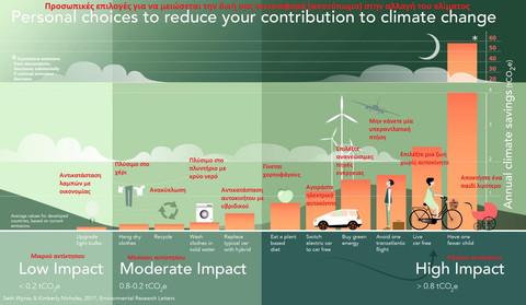 Οι πιο αποτελεσματικοί τρόποι για την αντιμετώπιση της κλιματικής αλλαγής που επιλέγουμε να αγνοούμε