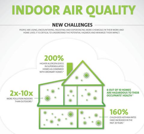 Η ατμοσφαιρική ρύπανση επηρεάζει σημαντικά τους ανθρώπους!
