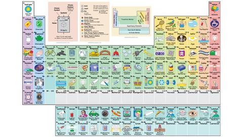 Διαδραστικός περιοδικός πίνακας που δείχνει τις χρήσεις κάθε στοιχείου
