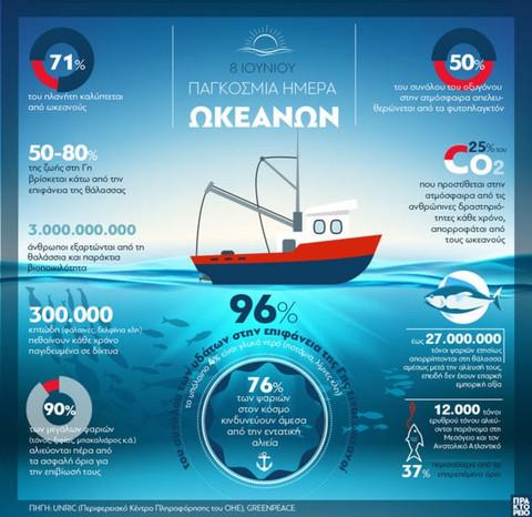 8 Ιουνίου - Παγκόσμια Ημέρα Ωκεανών