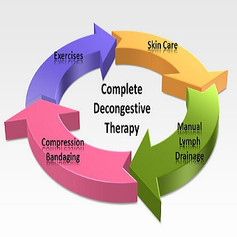 Complete Decongestive Therapy