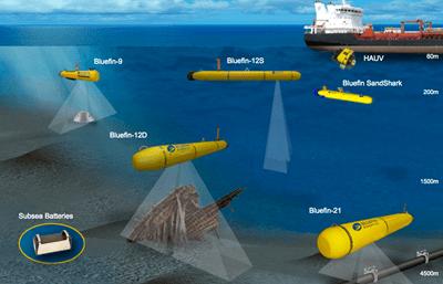 """Imagem: AUV executando o mapeamento do leito marinho e análise e pipelines. """"UFRJ Nautilus"""""""