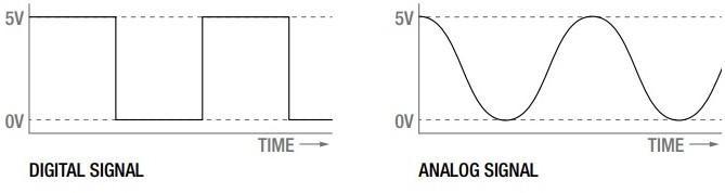 Figura 3: Sinal Digital e Analógico. UFRJ Nautilus