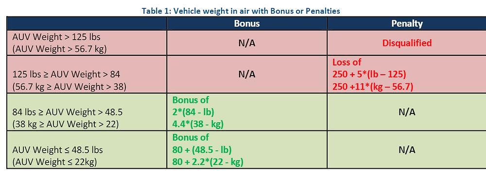 Tabela de pontos relacionados a peso na RoboSub. UFRJ Nautilus