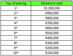 Want to be paid R1 million to study in 2020?