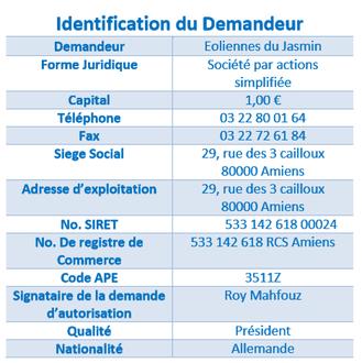 1€ de capital & zéro salarié: voilà le partenaire financier de la ZI Eolienne Fruncé/le Thieulin