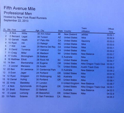 5th Ave Mile Results
