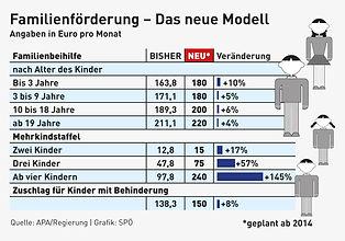 Přídavky v Rakousku a Německu