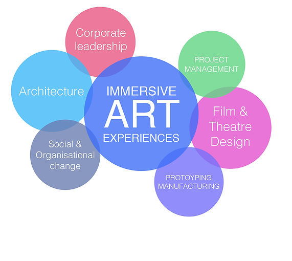 Immersive art experiences quadrant