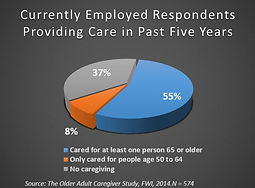 Percentage of Currently Employed Respondents Providing Care in Past Five Years