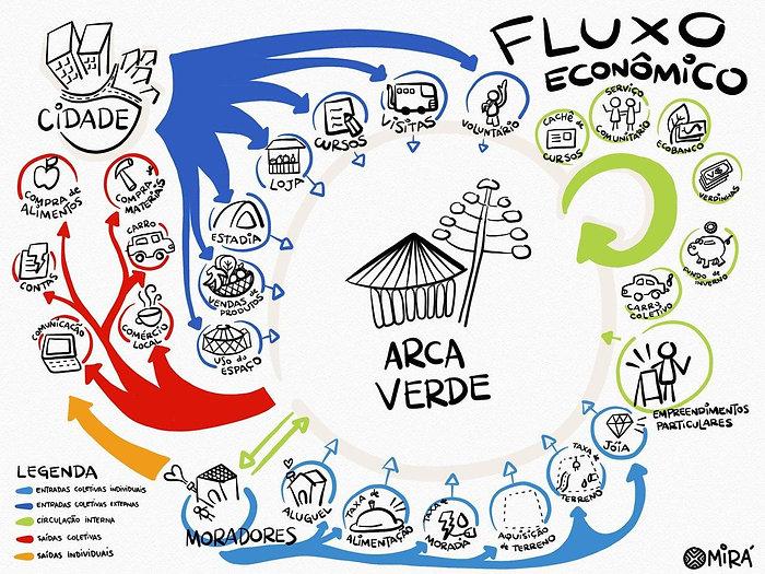 fluxo-economico-arca-verde.jpg