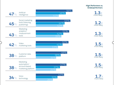 The State of Marketing Report 2020 Unveils The Latest Trends