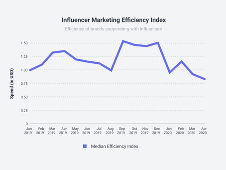How Has The Pandemic Changed Influencer Marketing?