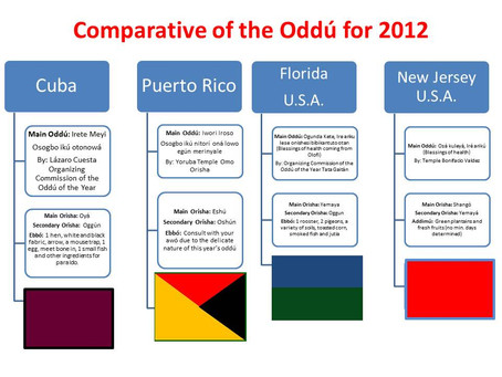 2012 Odú of the Year a Visual Comparative