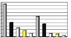 Etudes et publications de suivis en réflexologie
