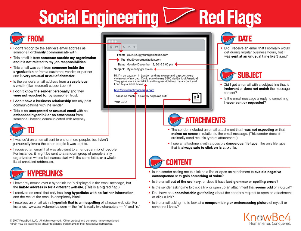 22 Flags from knowbe4 on fraudulent email