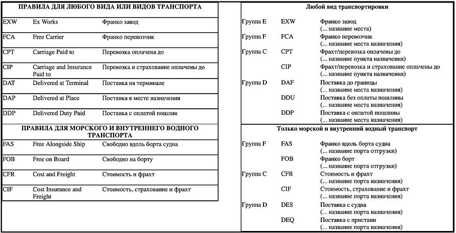 таблица инкотермс.png