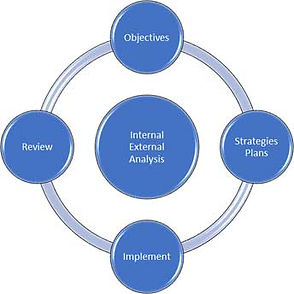 objectives-strategies-plans-implement-re
