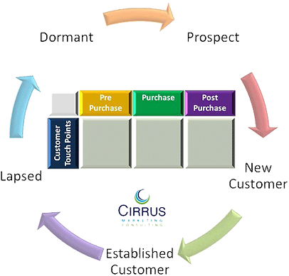 CRM-life-cycle-trans.png