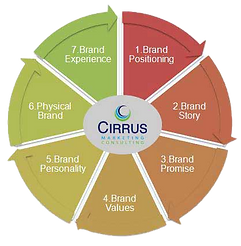 strategic-brand-development-process_edit