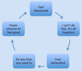 Depression Cycle, CBT for depression telephone, CBT for depression Skype, Depression Harpenden