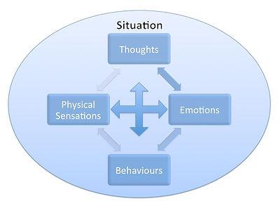 Cognitive Behavioural Therapy in Bridgwater, Taunton, Burnham-on-Sea, Weston Super Mare, Wells, Glastonbury, Street, Sedgemore