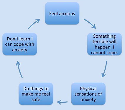 Anxiety Cycle, CBT for anxiety, PTSD, OCD, Panic attacks