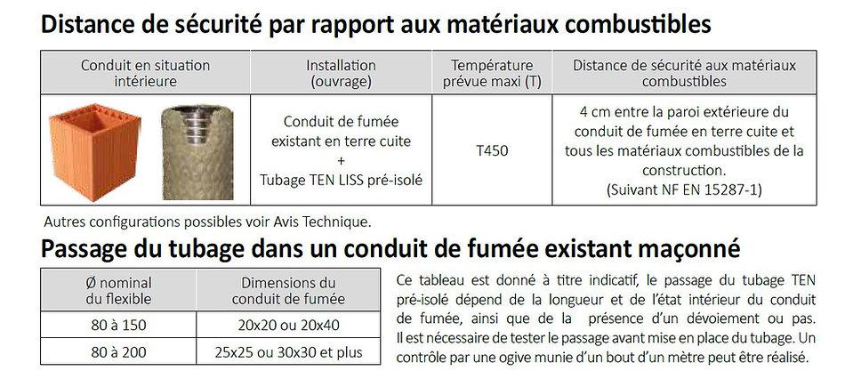 Distance de sécurité du tubage flexible isolé par rapport aux matériaux combustibles