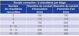 nombre de chaudières raccordables sur un conduit de fumée 3CE+