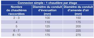 nombre de chaudières connectables par étage sur une conduit collectif 3CE+