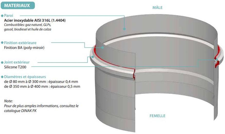 conduits de fumée pour cogénérations et micro-cogénérations, conduits de cheminées modulaires en inox pour cogénérations