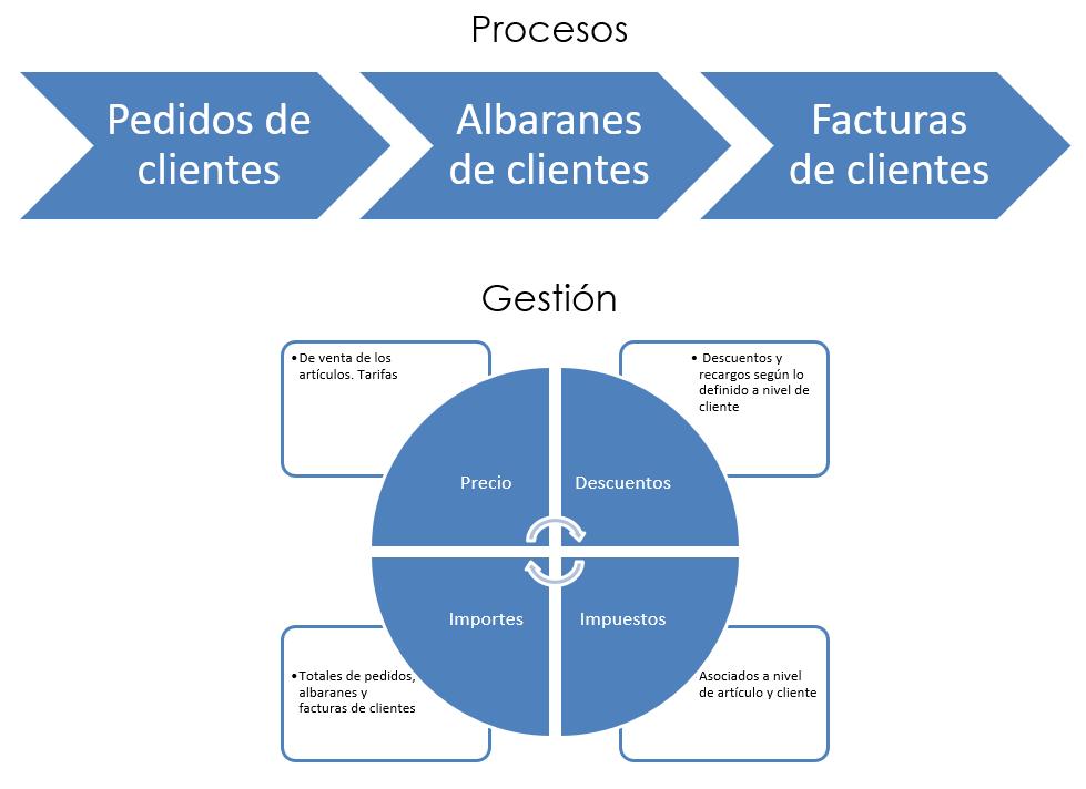procesos venta.PNG