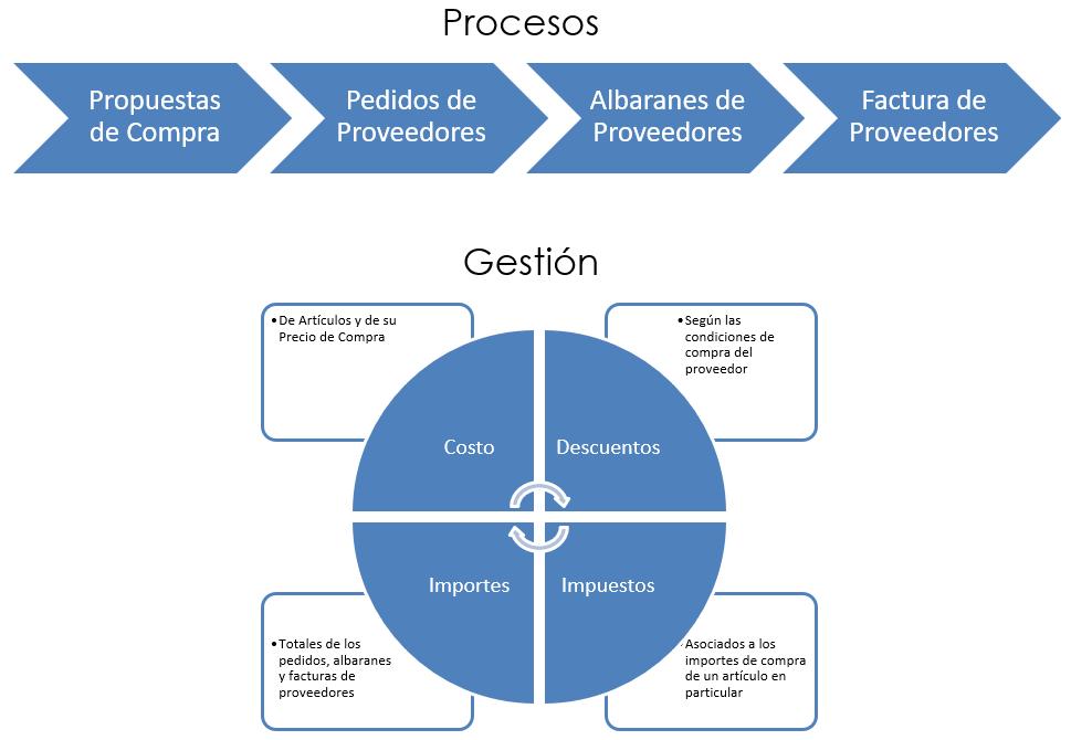 procesos compras.PNG