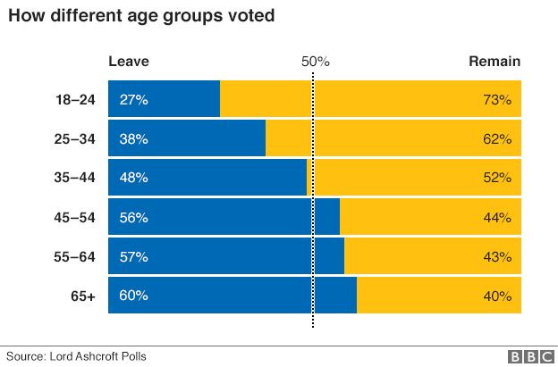 _90089868_eu_ref_uk_regions_leave_remain_gra624_by_age