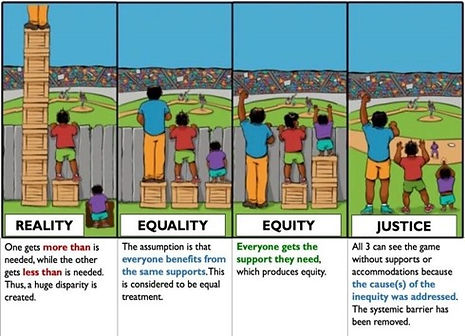 Reality, Equality, Equity, Justice.jpg