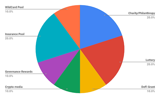 Token allocation chart.png