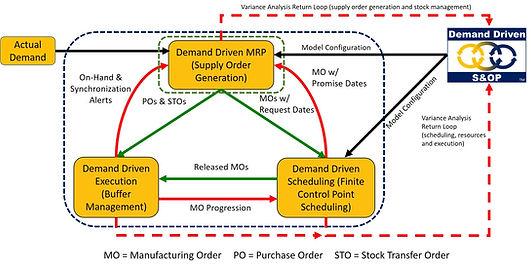 The DEmand Driven Operating Model schema