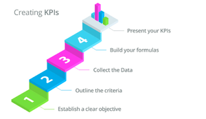 Creating KPI