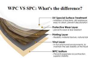 Things You Need to Know About WPC & SPC Flooring