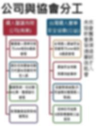 公司與協會合作示意圖2.JPG