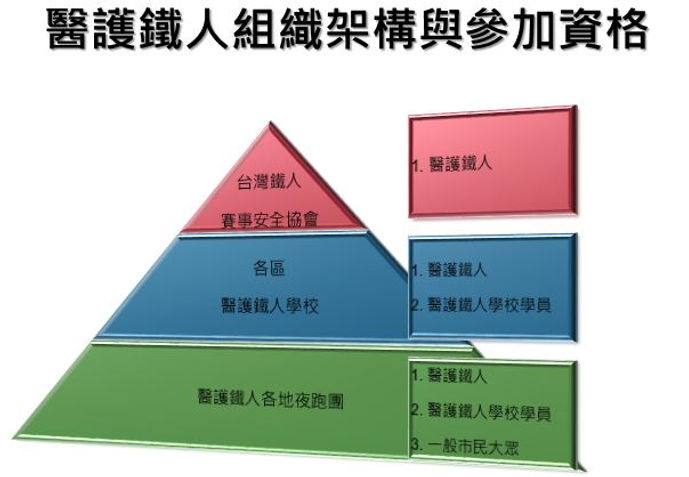 醫護鐵人組織架構.JPG